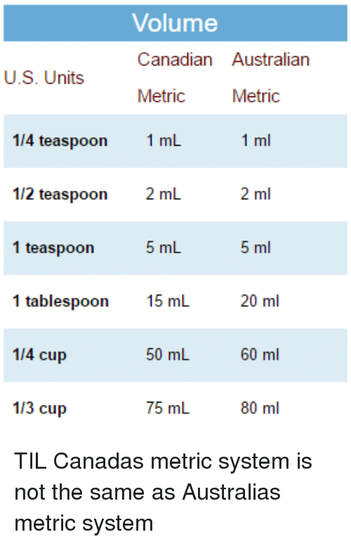 Volume conversion tablespoon to ml for 1 table spoon is how many ml