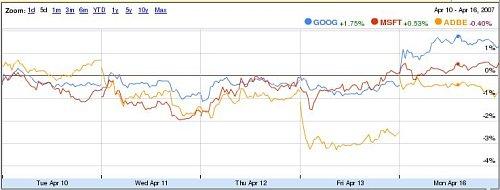 Evolución de acciones de google, adobe y microsoft