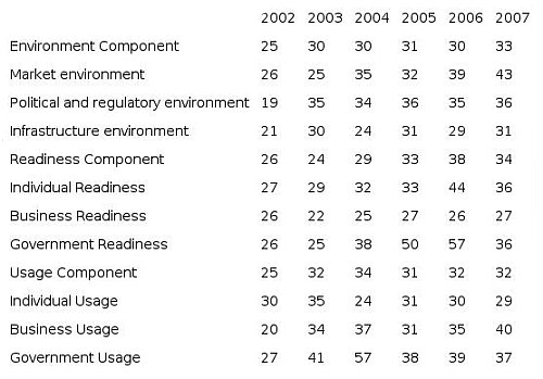 Evolución de España en el Global Information Technology Report