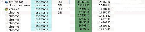 consumo de memoria de chrome y firefox en linux