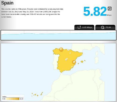 Comunicaciones ADSL en España
