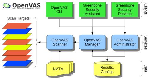 Arquitectura de OpenVAS