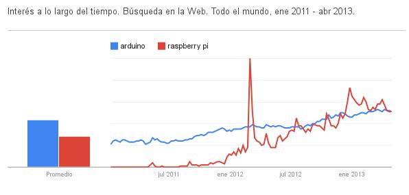 Google Trends - Interes en Raspberry Pi y Arduino en el último año