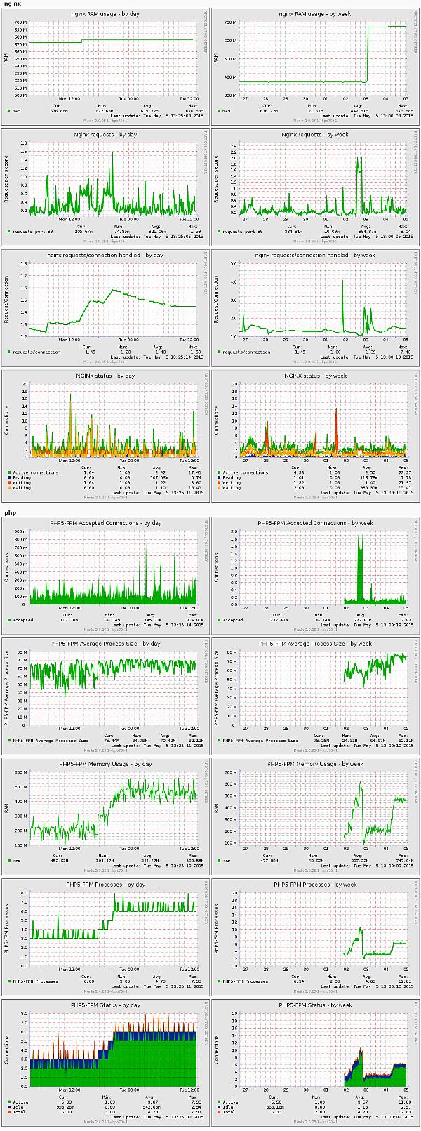 Gráficos de monitorización de munin para nginx y php5-fpm