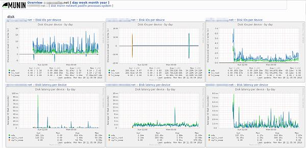 Página de monitorización de munin con varios servidores