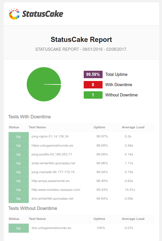 status cake email reports