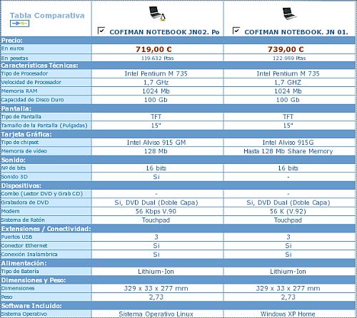 Comparativa portatiles Carrefour