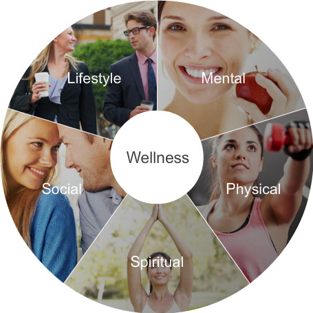 Wellness Dimensions