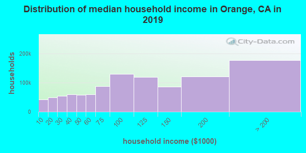 Orange County household income distribution in 2009