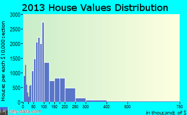 Pasadena Texas Tx 77502 Profile Population Maps Real Estate Averages Homes Statistics