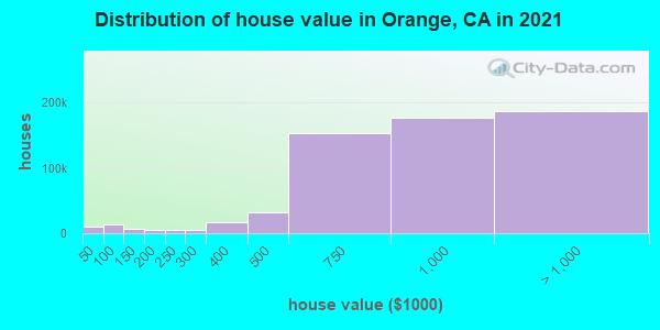 Orange County home values distribution