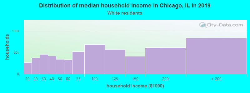 Chicago household income for White non-Hispanic householders