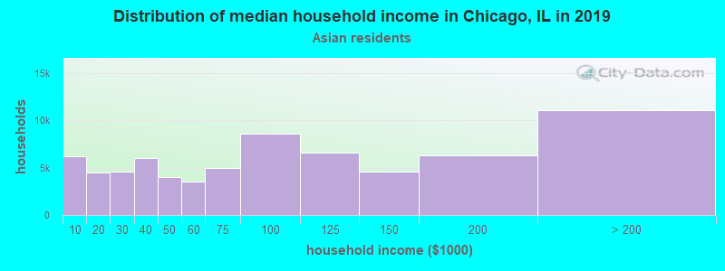 Chicago household income for Asian householders