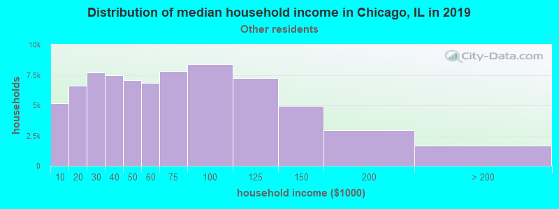 Chicago household income for Some other race householders