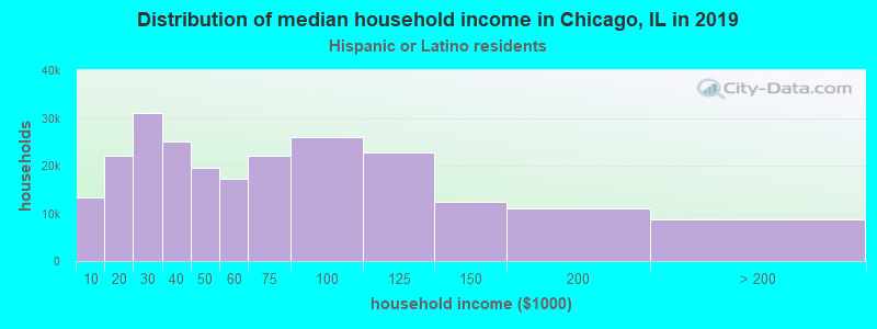 Chicago household income for Hispanic or Latino race householders