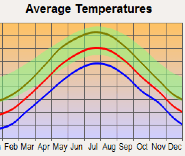 Lebanon New Hampshire Average Temperatures
