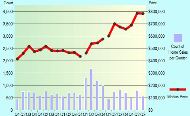Fremont California Ca Profile Population Maps Real Estate Averages Homes Statistics