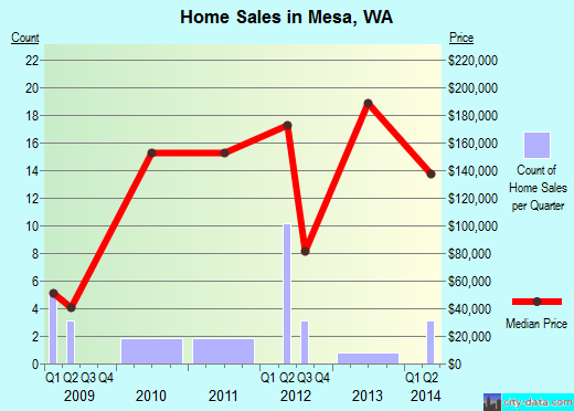 Mesa Washington WA 99343 profile population maps