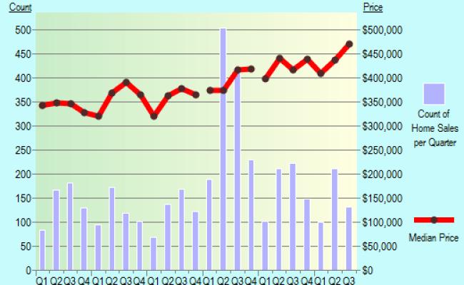 Louisville Colorado Co 80027 Profile Population Maps Real Estate Averages Homes