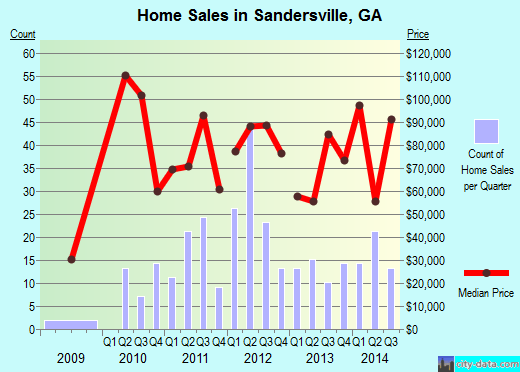 Sears Sandersville Ga