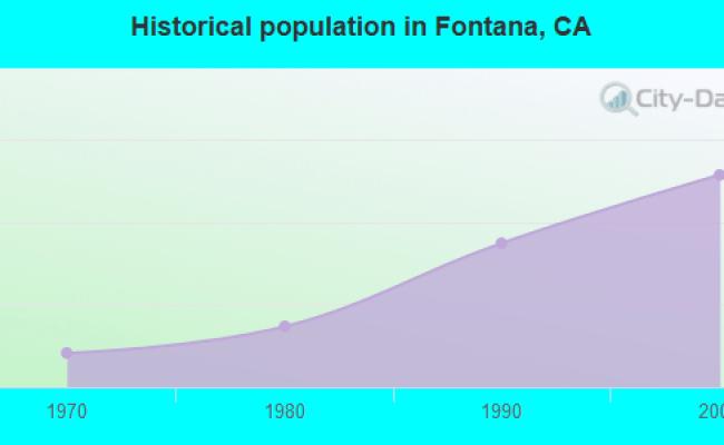 Fontana California Ca Profile Population Maps Real Estate Averages Homes Statistics