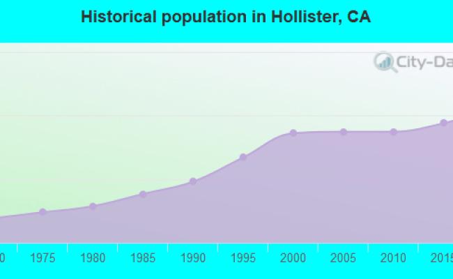 Hollister California Ca 95023 95045 Profile Population Maps Real Estate Averages Homes