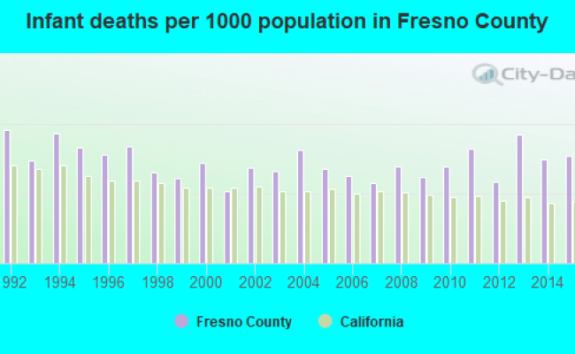Fresno County California Detailed Profile Houses Real Estate Cost Of Living Wages Work