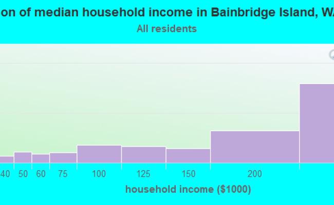 Bainbridge Island Washington Wa 98110 98366 Profile Population Maps Real Estate Averages