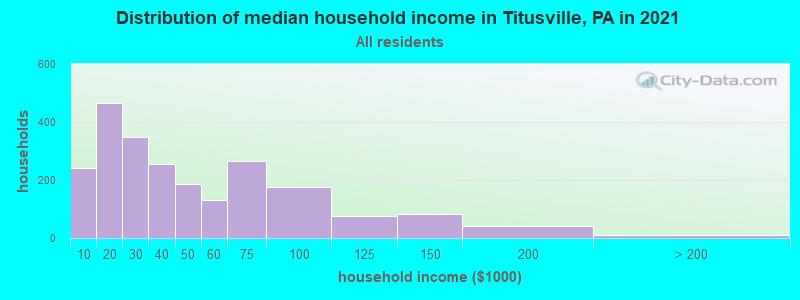 Titusville Pennsylvania PA 16354 profile population