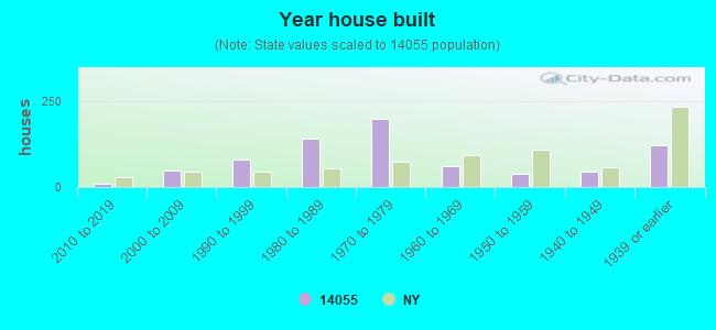 14055 Zip Code (New York) Profile - homes. apartments. schools. population. income. averages. housing. demographics. location. statistics. sex ...