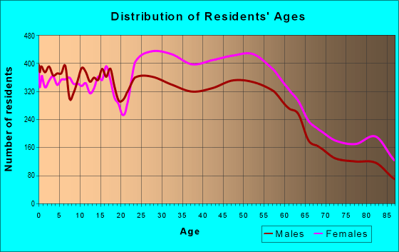 Age and Sex of Residents in zip code 20904