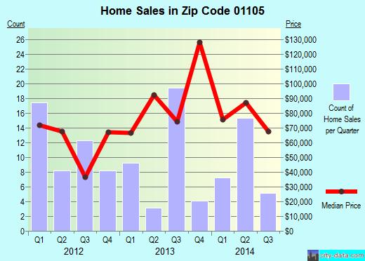 01105 Zip Code Springfield Massachusetts Profile
