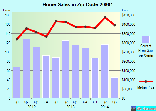 Silver Spring MD zip code 20901 real estate  home