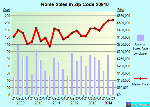 20910 Zip Code Silver Spring Maryland Profile  homes