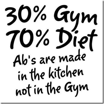Diet sayings 30 gym 70 diet ab's are made in the kitchen not in the gym