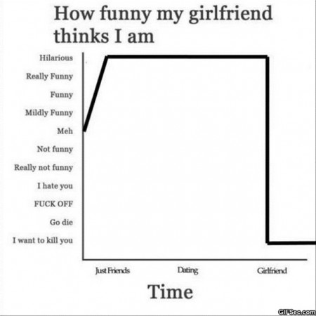 Relationship Meme How funny my girlfriend thinks i am