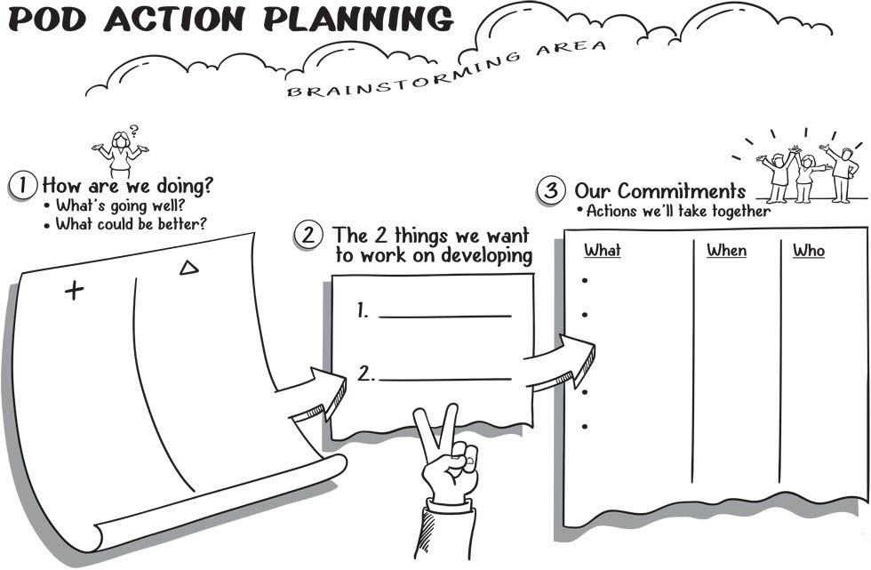 20 Person Centered Planning Template
