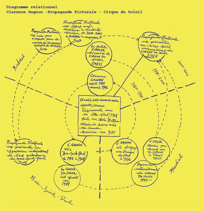 Diagramme relationnel - Clarence Gagnon - Propagande picturale - Cirque du Soleil