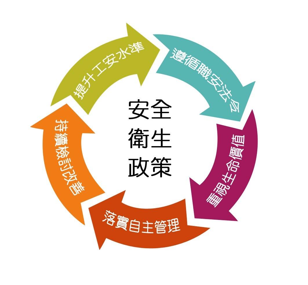 中麟營造滿足客戶品質要求::經營政策Business Policy