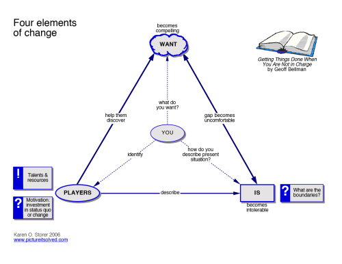 small resolution of concept diagram of the change dynamic