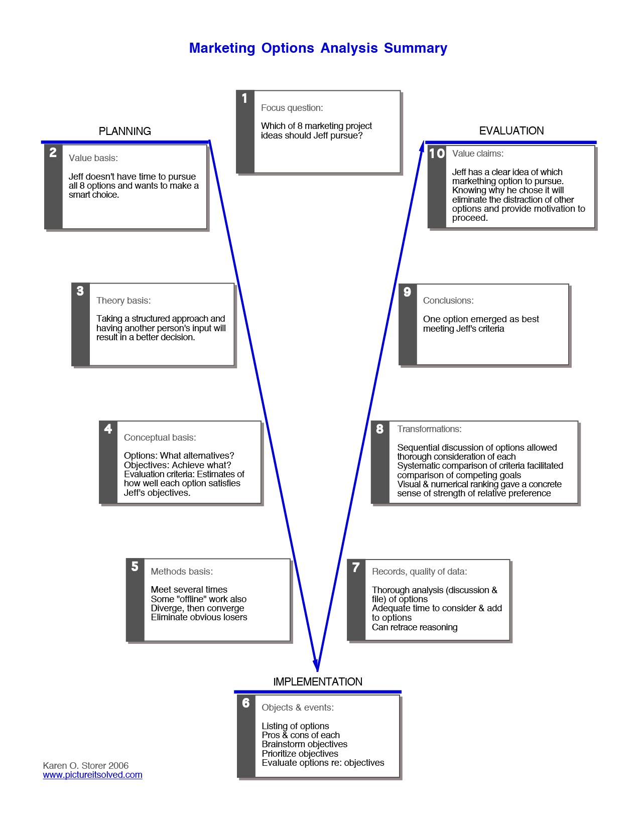 Chevy Silverado Engine Wiring Diagram Ysis Diagrams