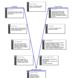 vee diagram of marketing analysis process [ 1275 x 1650 Pixel ]