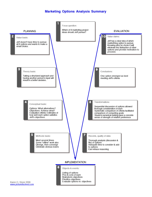 small resolution of vee diagram of marketing analysis process