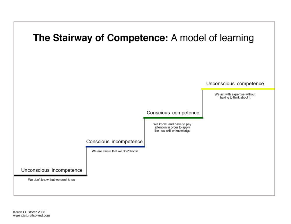 medium resolution of concept diagram of the stairway of competence model of learning