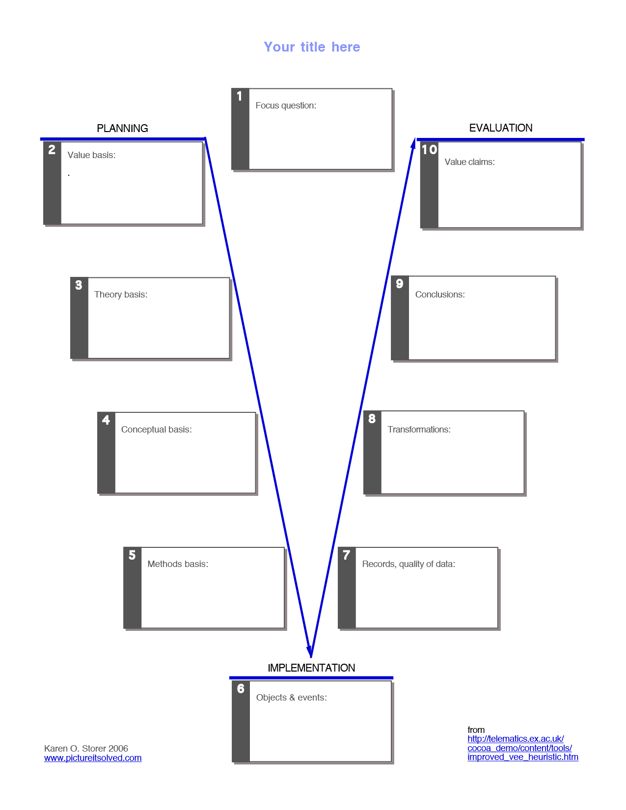 Vee Diagrams