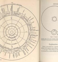 astronomical time the nautical almanac altitudes the sextant the compass the astronomical triangle trigonometry logarithms part  [ 2340 x 1412 Pixel ]