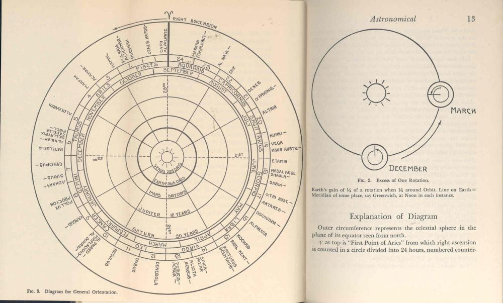 medium resolution of  astronomical time the nautical almanac altitudes the sextant the compass the astronomical triangle trigonometry logarithms part