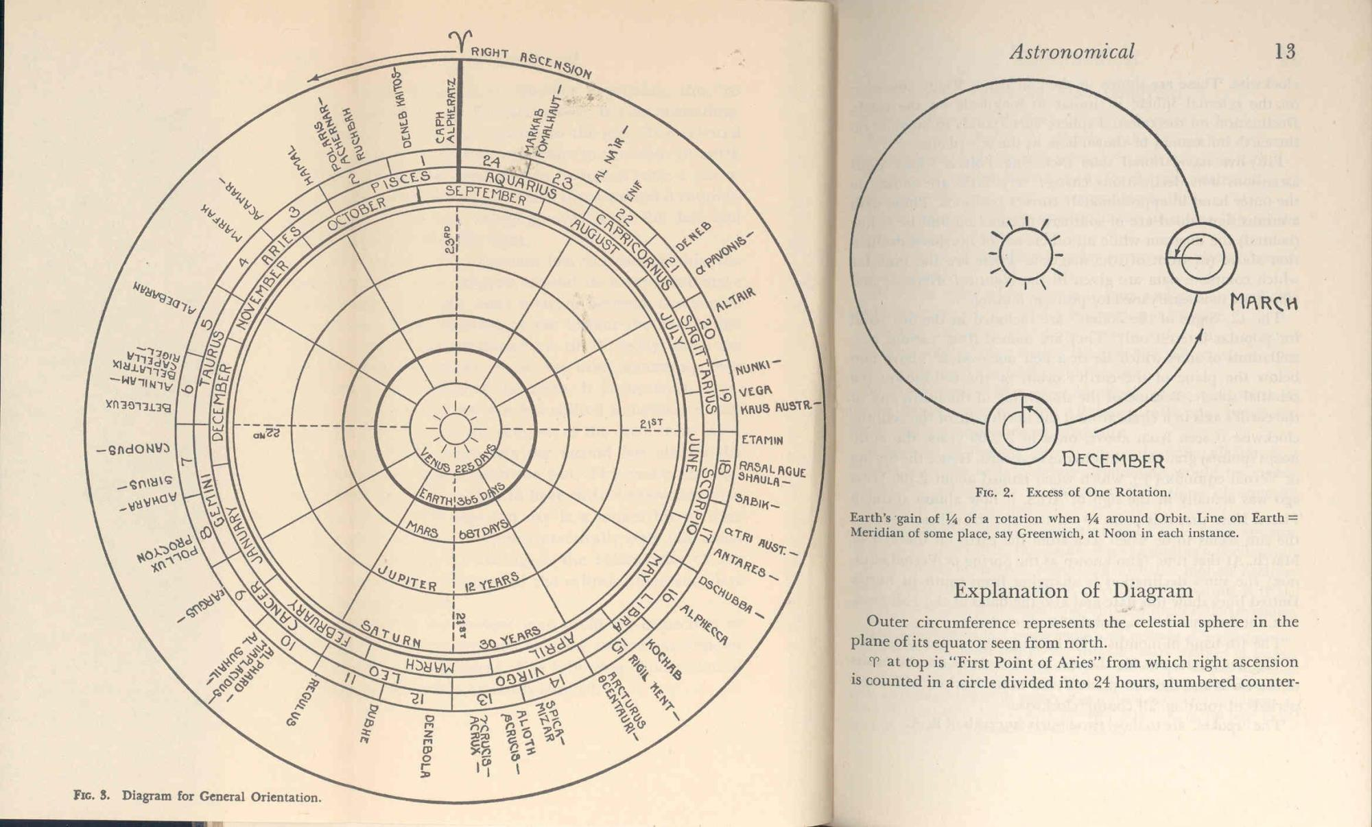 hight resolution of  astronomical time the nautical almanac altitudes the sextant the compass the astronomical triangle trigonometry logarithms part
