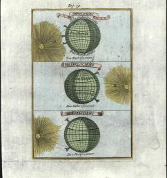 celestial sun light distribution diagram earth 1719 mallet lovely hand color [ 1179 x 1500 Pixel ]