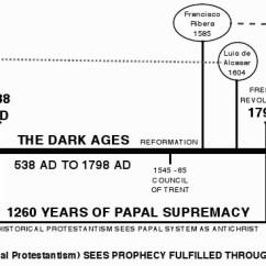 Catholic Church Structure Diagram Amp Meter Wiring Futurism And Preterism